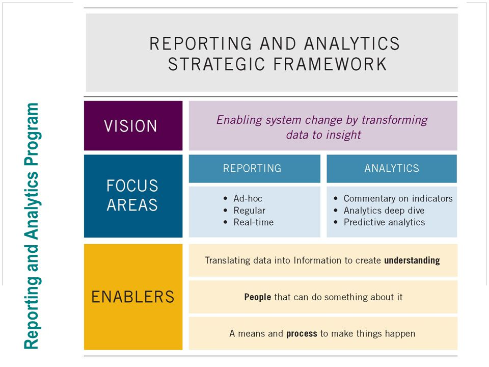 20 Information Insight: Goals by Audience + Interactive Visual Reports Static Excel reports