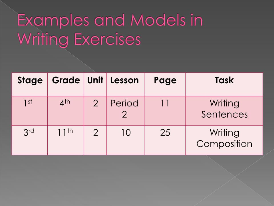 TaskPageLessonUnitGradeStage Writing Sentences 11Period 2 24 th 1 st Writing Composition 2510211 th 3 rd