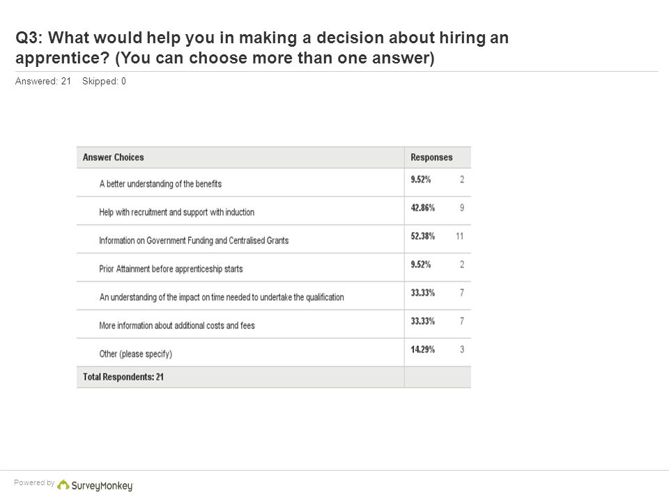 Powered by Q3: What would help you in making a decision about hiring an apprentice? (You can choose more than one answer) Answered: 21 Skipped: 0