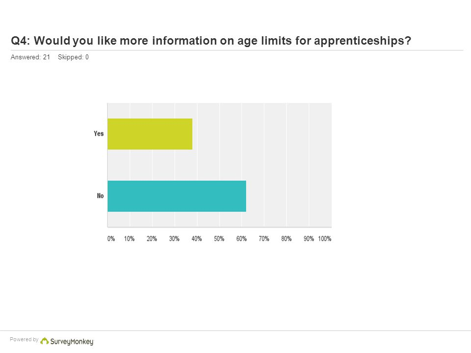Powered by Q4: Would you like more information on age limits for apprenticeships? Answered: 21 Skipped: 0
