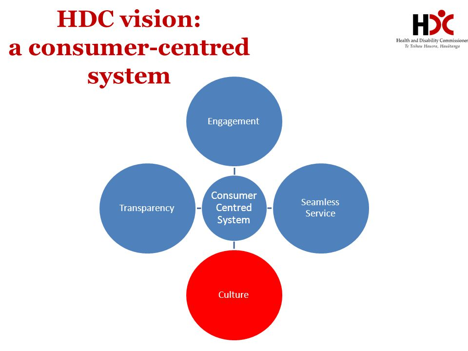 HDC vision: a consumer-centred system Consumer Centred System Engagement Seamless Service CultureTransparency