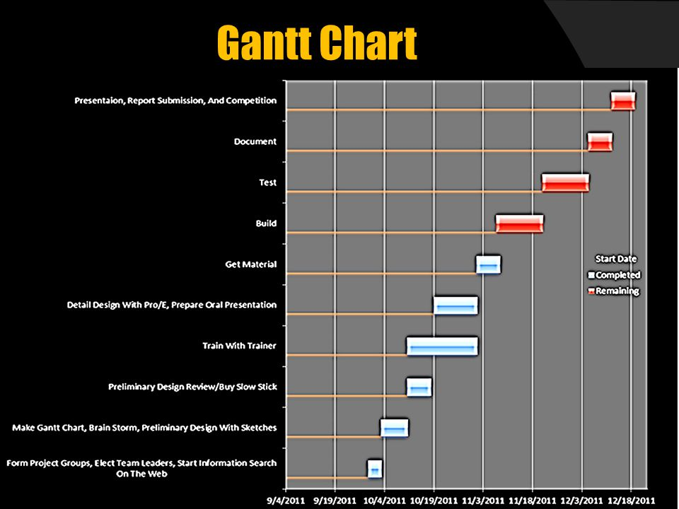 Gantt Chart  Used to list goals and track progress  Made using an Excel spreadsheet
