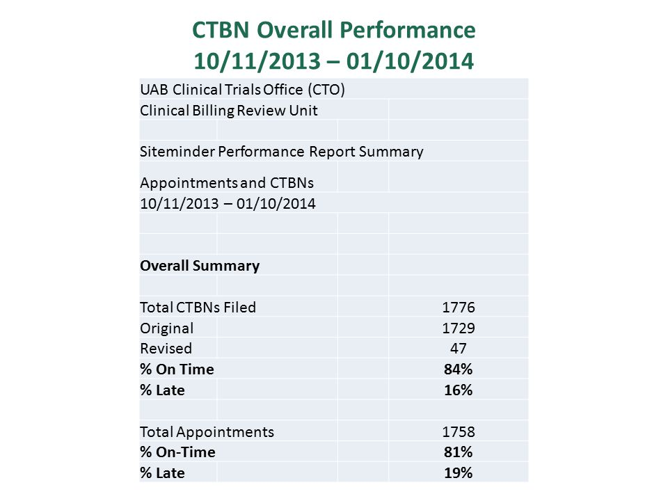 CTBN Overall Performance 10/11/2013 – 01/10/2014 UAB Clinical Trials Office (CTO) Clinical Billing Review Unit Siteminder Performance Report Summary Appointments and CTBNs 10/11/2013 – 01/10/2014 Overall Summary Total CTBNs Filed1776 Original1729 Revised47 % On Time84% % Late16% Total Appointments1758 % On-Time81% % Late19%