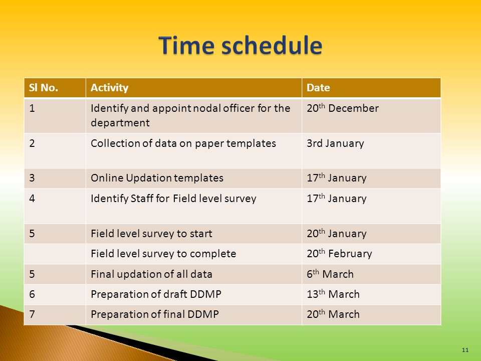 Sl No.ActivityDate 1Identify and appoint nodal officer for the department 20 th December 2Collection of data on paper templates3rd January 3Online Updation templates17 th January 4Identify Staff for Field level survey17 th January 5Field level survey to start20 th January Field level survey to complete20 th February 5Final updation of all data6 th March 6Preparation of draft DDMP13 th March 7Preparation of final DDMP20 th March 11