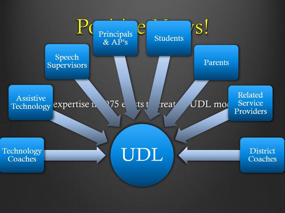 The expertise in D75 exists to create a UDL model UDL Technology Coaches Assistive Technology Speech Supervisors Principals & AP's StudentsParents Rel