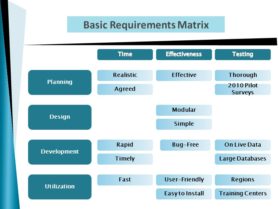 Basic Requirements Matrix Bug-Free Planning Agreed Development Utilization Effective Timely Rapid Fast Design Modular Simple User-Friendly Easy to Install Thorough On Live Data Large Databases 2010 Pilot Surveys Regions Training Centers Realistic