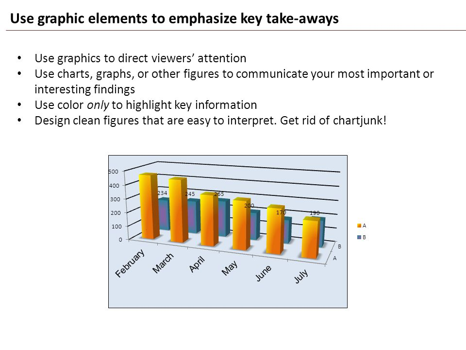 Use graphic elements to emphasize key take-aways Use graphics to direct viewers' attention Use charts, graphs, or other figures to communicate your mo