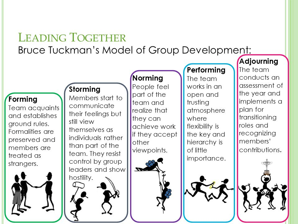 L EADING T OGETHER Bruce Tuckman's Model of Group Development: Forming Team acquaints and establishes ground rules.