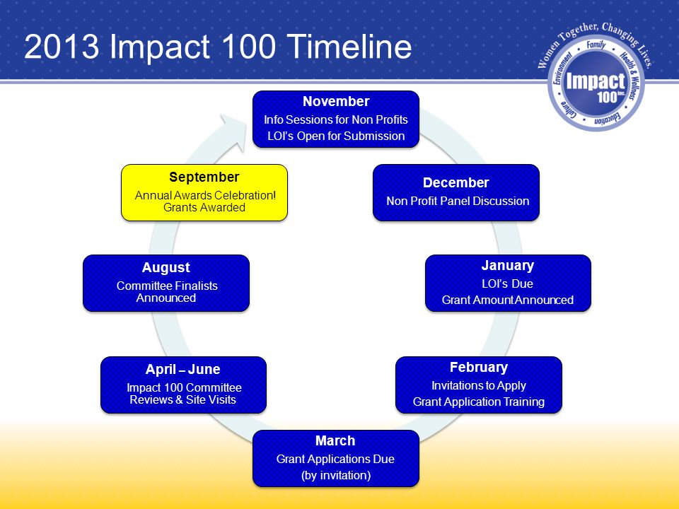 2013 Impact 100 Timeline November Info Sessions for Non Profits LOI's Open for Submission December Non Profit Panel Discussion January LOI's Due Grant Amount Announced February Invitations to Apply Grant Application Training March Grant Applications Due (by invitation) April – June Impact 100 Committee Reviews & Site Visits August Committee Finalists Announced September Annual Awards Celebration.