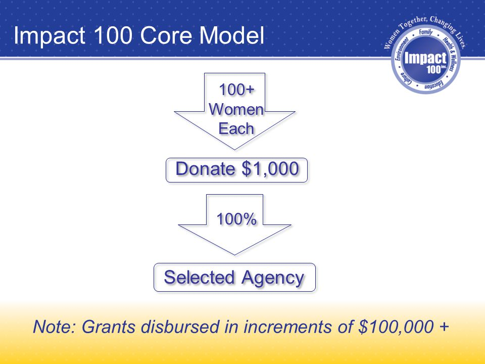 Impact 100 Core Model Note: Grants disbursed in increments of $100,000 + 100+ Women Each 100+ Women Each Donate $1,000 100% Selected Agency
