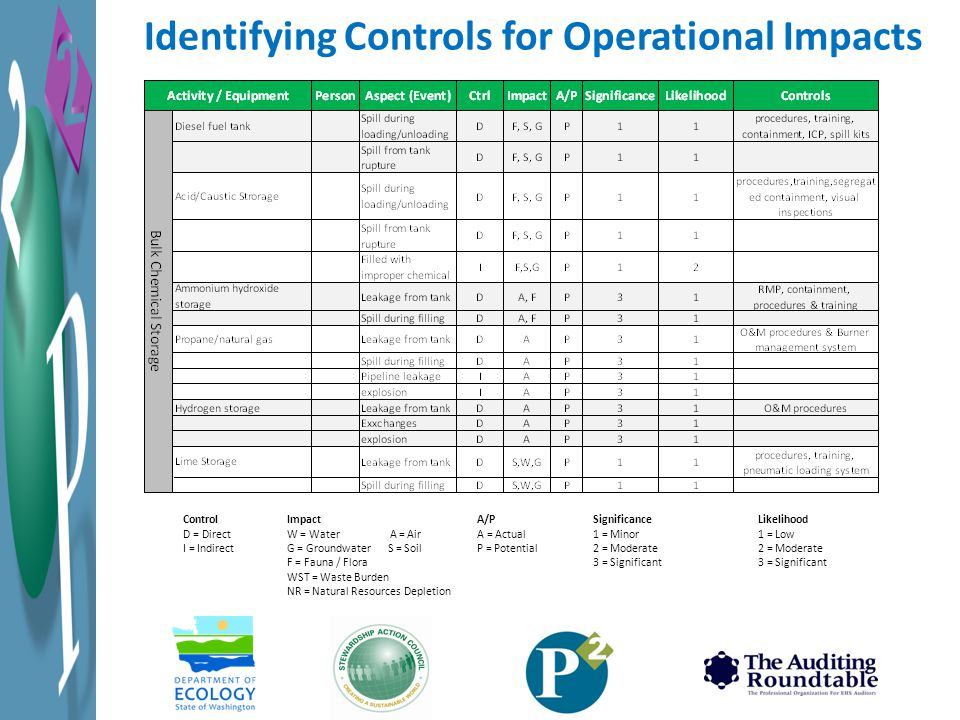 Identifying Controls for Operational Impacts Control D = Direct I = Indirect Impact W = Water A = Air G = Groundwater S = Soil F = Fauna / Flora WST = Waste Burden NR = Natural Resources Depletion A/P A = Actual P = Potential Significance 1 = Minor 2 = Moderate 3 = Significant Likelihood 1 = Low 2 = Moderate 3 = Significant