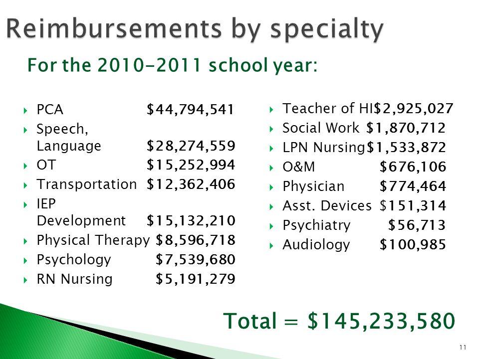 11  PCA$44,794,541  Speech, Language$28,274,559  OT$15,252,994  Transportation$12,362,406  IEP Development$15,132,210  Physical Therapy$8,596,718  Psychology$7,539,680  RN Nursing$5,191,279  Teacher of HI$2,925,027  Social Work$1,870,712  LPN Nursing$1,533,872  O&M$676,106  Physician$774,464  Asst.