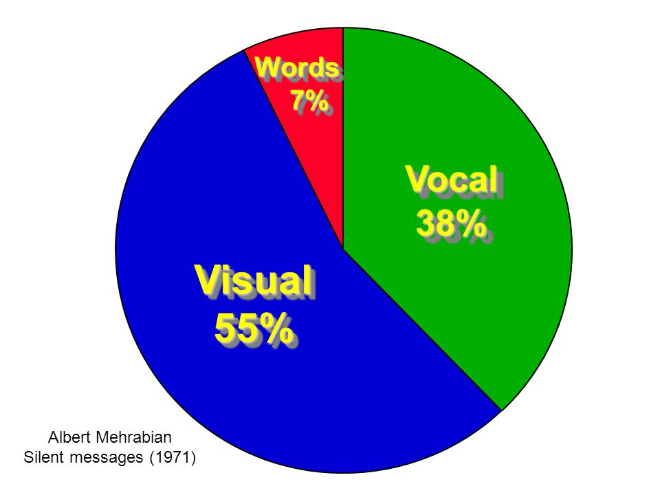 Words 7% 7%Words Vocal38%Vocal38% Visual55%Visual55% Albert Mehrabian Silent messages (1971)