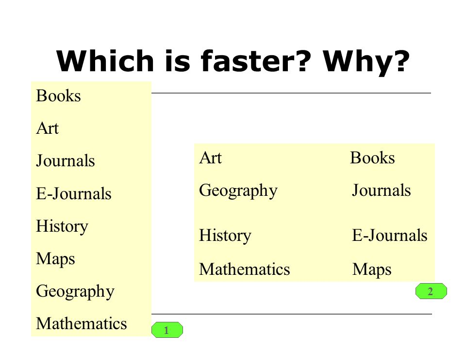 Which is faster? Why? Books Art Journals E-Journals History Maps Geography Mathematics Art Books Geography Journals History E-Journals Mathematics Map