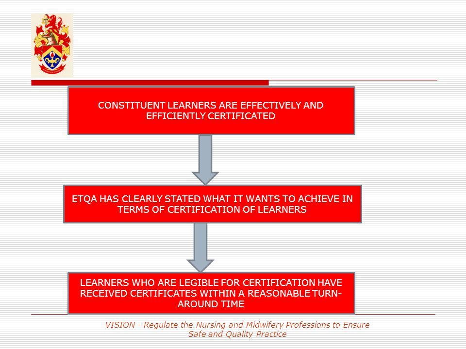 VISION - Regulate the Nursing and Midwifery Professions to Ensure Safe and Quality Practice CONSTITUENT LEARNERS ARE EFFECTIVELY AND EFFICIENTLY CERTIFICATED ETQA HAS CLEARLY STATED WHAT IT WANTS TO ACHIEVE IN TERMS OF CERTIFICATION OF LEARNERS LEARNERS WHO ARE LEGIBLE FOR CERTIFICATION HAVE RECEIVED CERTIFICATES WITHIN A REASONABLE TURN- AROUND TIME
