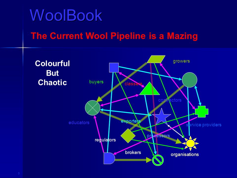 3 WoolBook The Current Wool Pipeline growers brokers buyers exporters contractors service providers regulators educators classers processors organisations Colourful But Chaotic is a Mazing