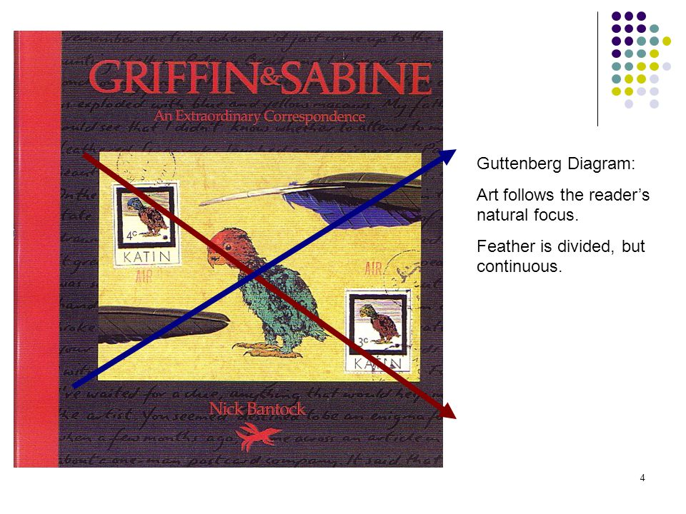 4 Guttenberg Diagram: Art follows the reader's natural focus. Feather is divided, but continuous.