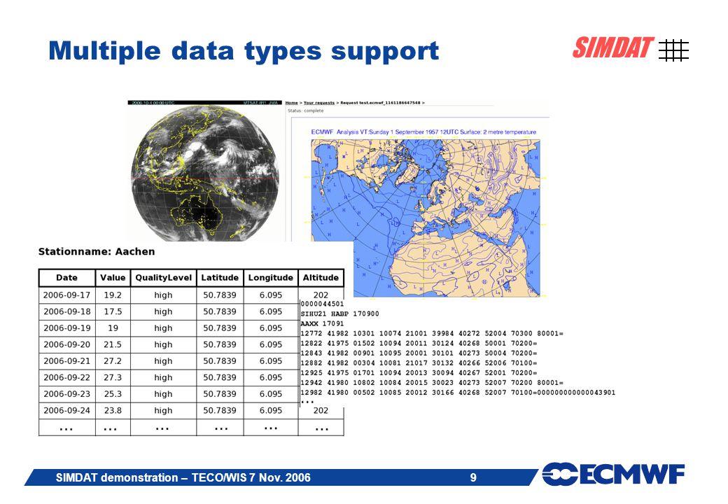 9 SIMDAT SIMDAT demonstration – TECO/WIS 7 Nov. 2006 Multiple data types support