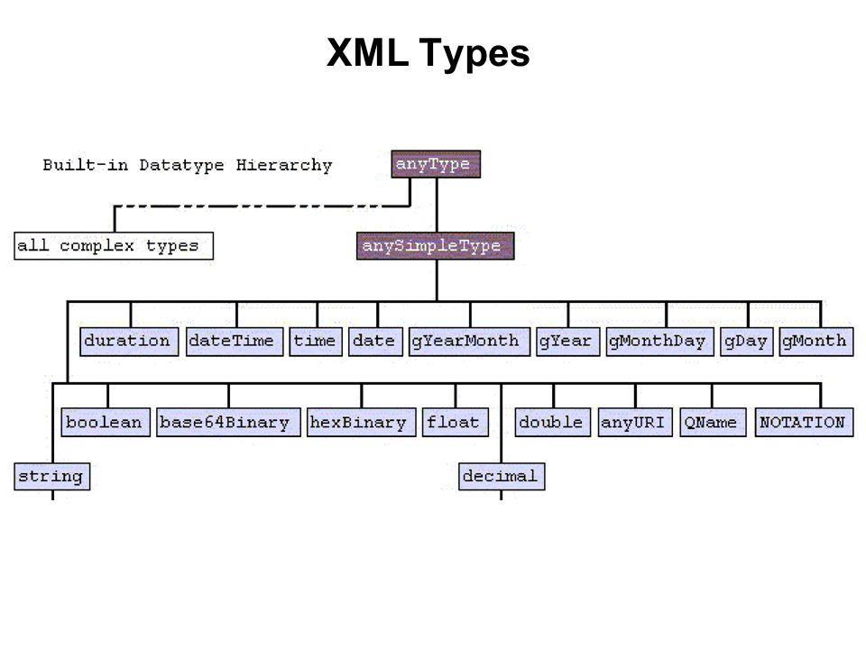 XML Types