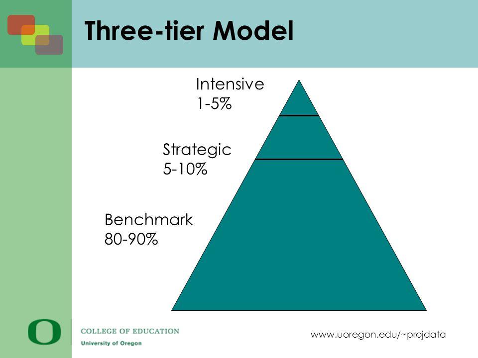 www.uoregon.edu/~projdata Three-tier Model Intensive 1-5% Strategic 5-10% Benchmark 80-90%