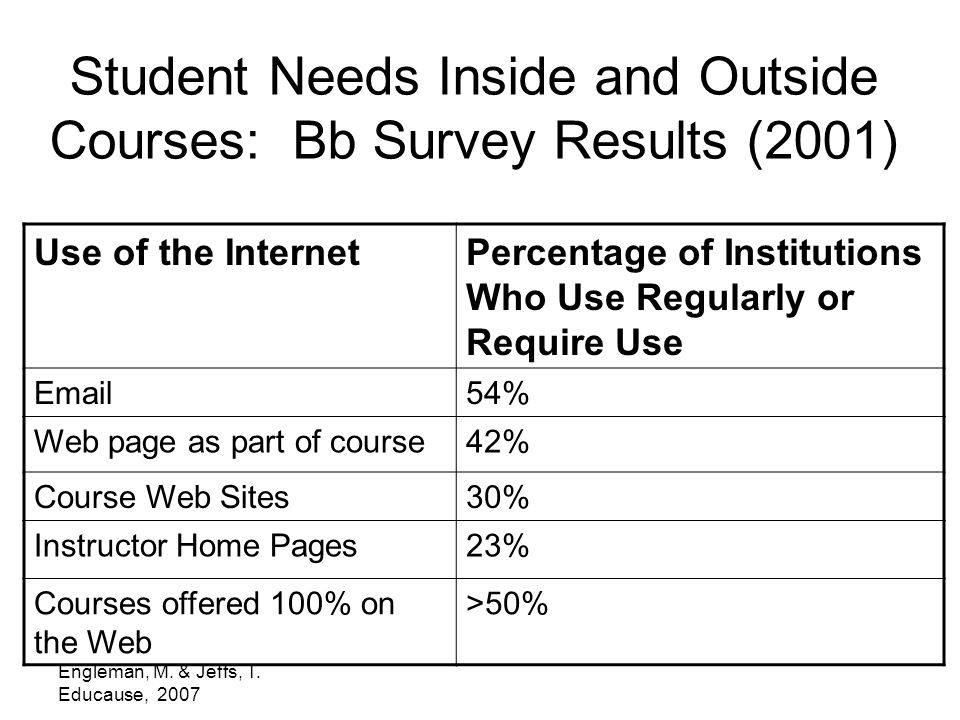 Engleman, M. & Jeffs, T. Educause, 2007 Student Needs Inside and Outside Courses: Bb Survey Results (2001) Use of the InternetPercentage of Institutio