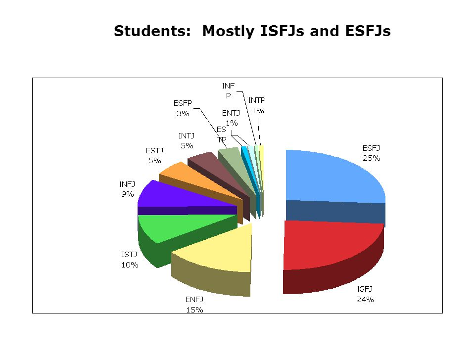 Students: Mostly ISFJs and ESFJs