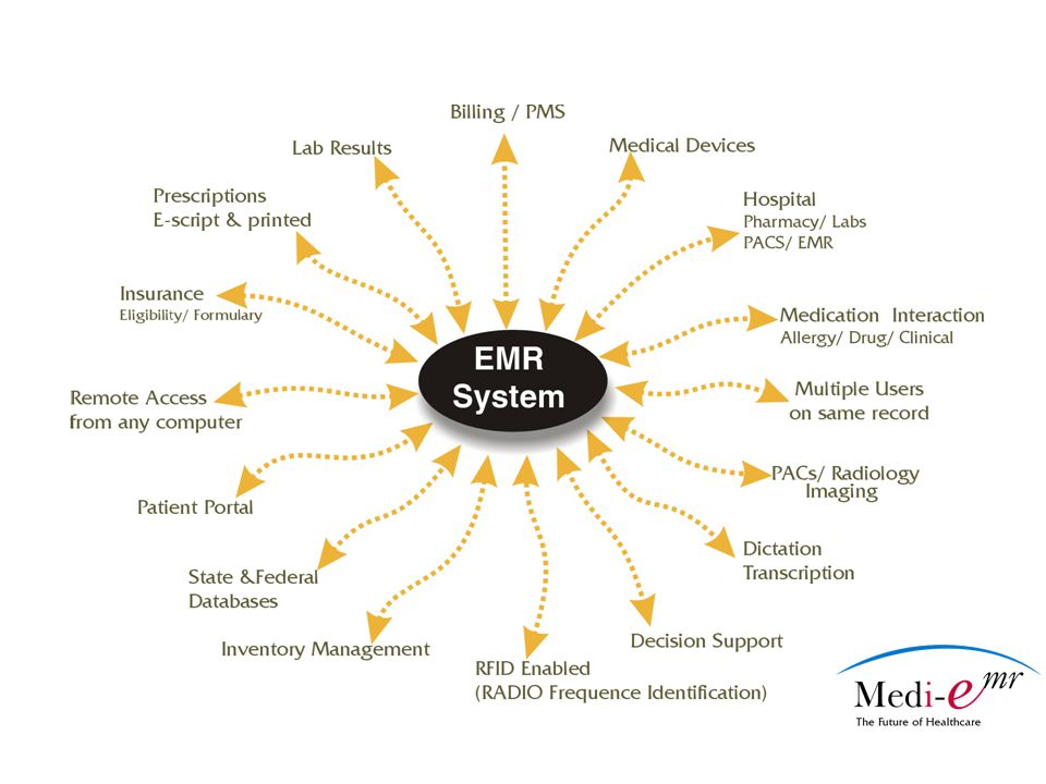 When you are ready to consider EMR Form an EMR committee - include Dr, medical assistants/PA's, billing staff, front desk staff Form an EMR committee - include Dr, medical assistants/PA's, billing staff, front desk staff Document all current office practices and rational if needed Document all current office practices and rational if needed Evaluate each process for inclusion in the EMR Evaluate each process for inclusion in the EMR Make a wish list of needs for your practice by department Make a wish list of needs for your practice by department Involve staff – prepare them for change Involve staff – prepare them for change Determine whether a full overhaul or a phased in transition is best for your office Determine whether a full overhaul or a phased in transition is best for your office