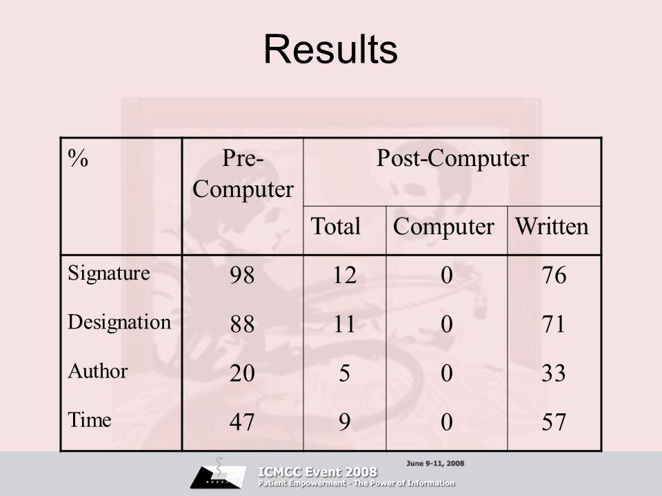 Results %Pre- Computer Post-Computer TotalComputerWritten Signature 9812076 Designation 8811071 Author 205033 Time 479057