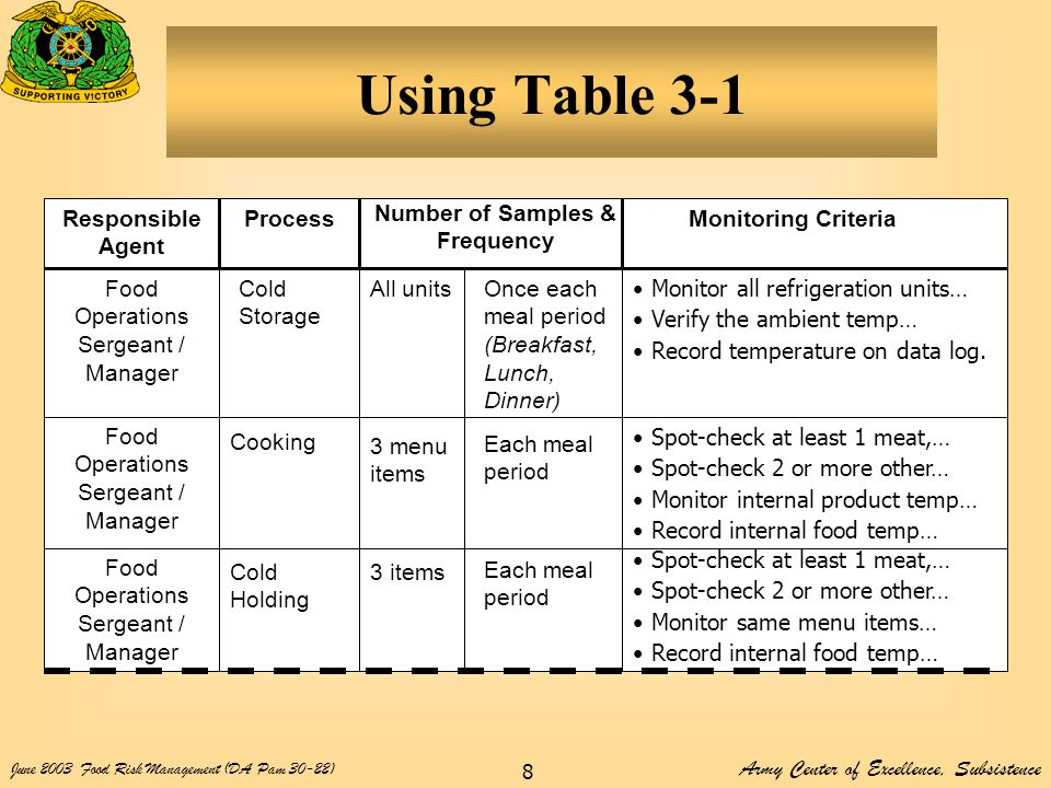 Army Center of Excellence, Subsistence June 2003Food Risk Management (DA Pam 30-22) 8 Using Table 3-1 Responsible Agent Process Number of Samples & Frequency Monitoring Criteria Food Operations Sergeant / Manager Cold Storage Cooking Cold Holding All unitsOnce each meal period (Breakfast, Lunch, Dinner) 3 menu items Each meal period 3 items Each meal period Monitor all refrigeration units… Verify the ambient temp… Record temperature on data log.