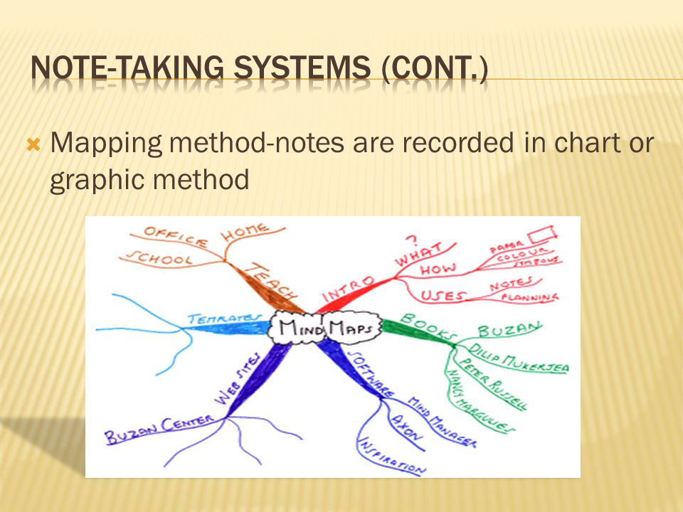  Mapping method-notes are recorded in chart or graphic method