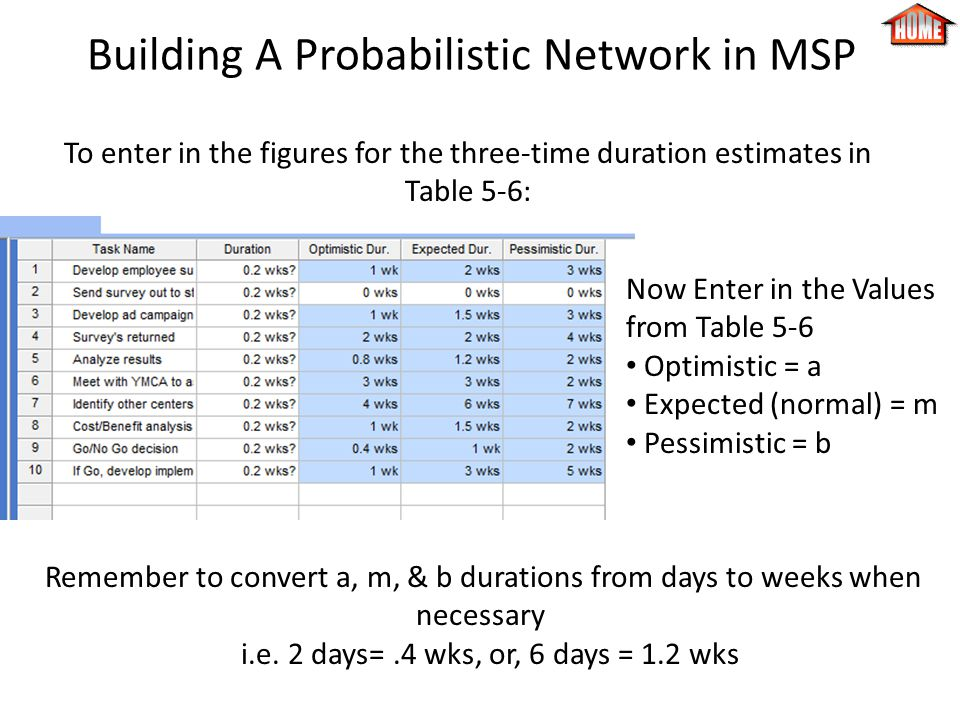 Building A Probabilistic Network in MSP To enter in the figures for the three-time duration estimates in Table 5-6: Now Enter in the Values from Table 5-6 Optimistic = a Expected (normal) = m Pessimistic = b Remember to convert a, m, & b durations from days to weeks when necessary i.e.
