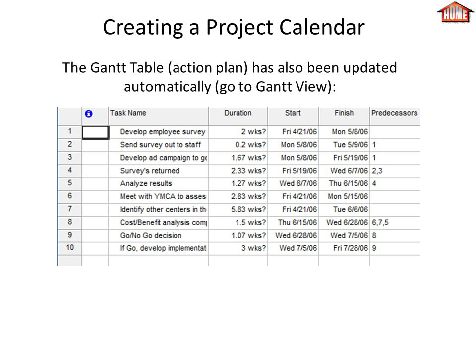 Creating a Project Calendar The Gantt Table (action plan) has also been updated automatically (go to Gantt View):