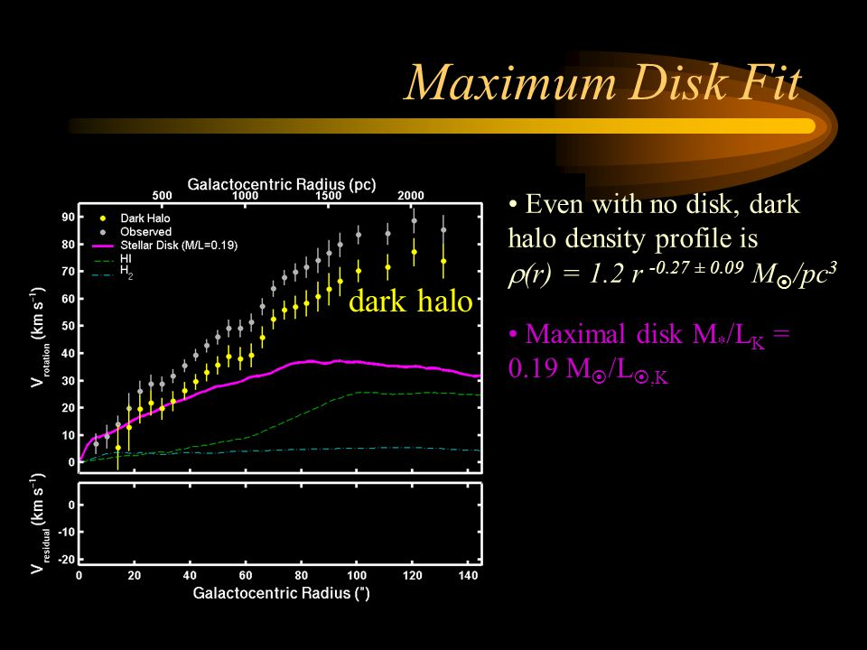 Maximum Disk Fit Even with no disk, dark halo density profile is  (r) = 1.2 r -0.27 ± 0.09 M  /pc 3 Maximal disk M * /L K = 0.19 M  /L ,K After subtracting stellar disk, dark halo structure is  (r) = 0.1 r -0.01 ± 0.12 M  /pc 3 No cusp!
