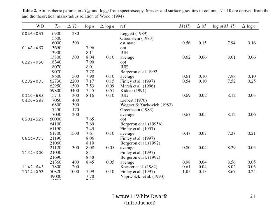 Lecture 1: White Dwarfs (Introduction) 21