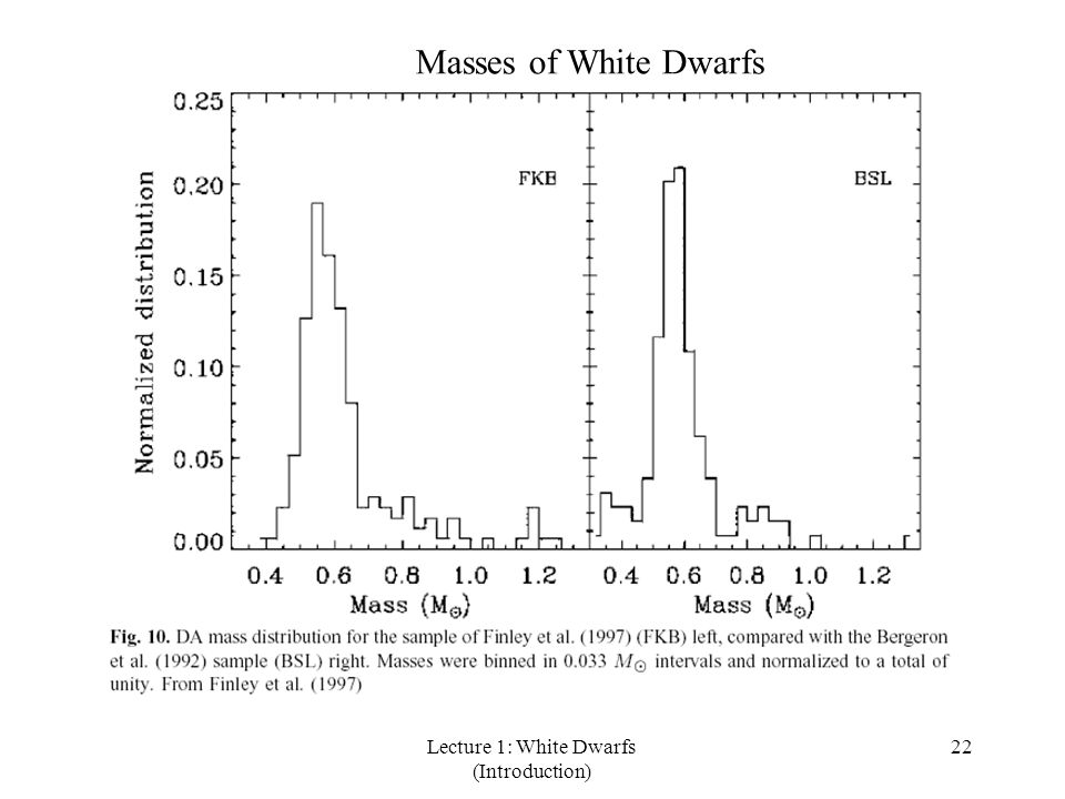 Lecture 1: White Dwarfs (Introduction) 22 Masses of White Dwarfs