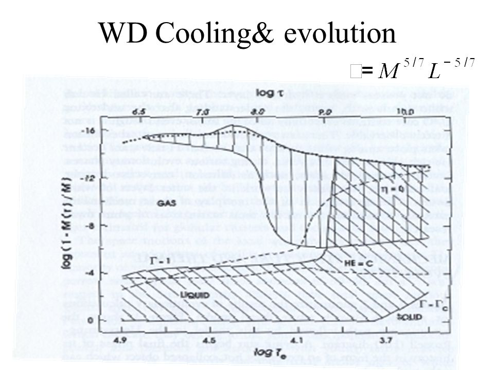 Lecture 1: White Dwarfs (Introduction) 24 WD Cooling& evolution