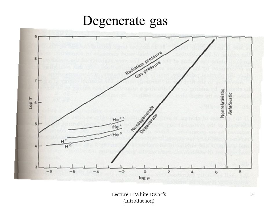 Lecture 1: White Dwarfs (Introduction) 46 Spectroscopic Classification DA, strong Hydrogen lines DB, strong He I lines DO, strong He II lines DC, no strong lines ( continuous ) spectrum DZ, strong metal lines (excluding carbon) DQ, strong carbon lines Multiple families shown in decreasing order e.g.