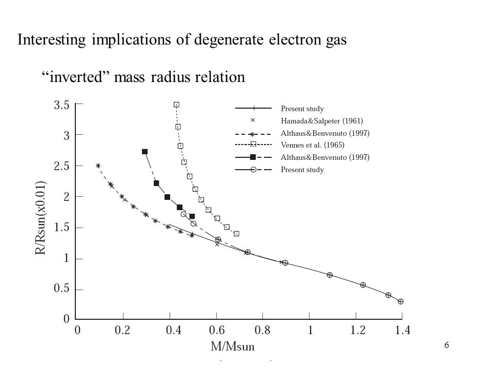 Lecture 1: White Dwarfs (Introduction) 6 Interesting implications of degenerate electron gas inverted mass radius relation