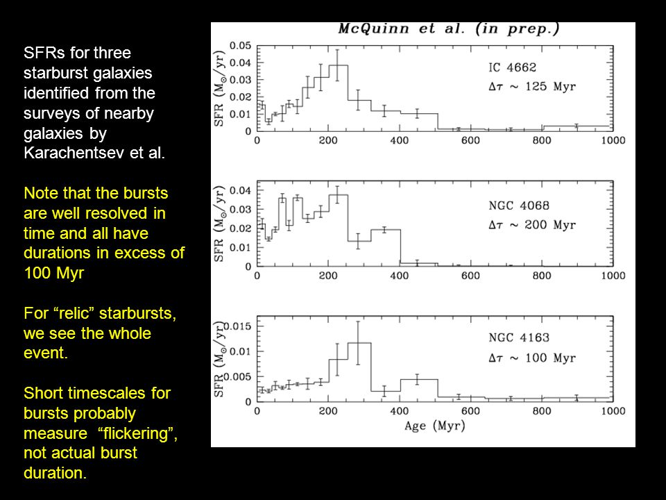 SFRs for three starburst galaxies identified from the surveys of nearby galaxies by Karachentsev et al.