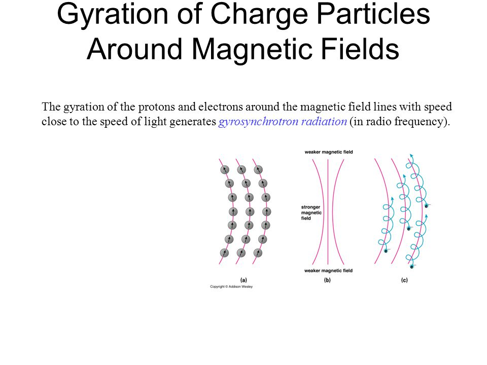 Gyration of Charge Particles Around Magnetic Fields The gyration of the protons and electrons around the magnetic field lines with speed close to the speed of light generates gyrosynchrotron radiation (in radio frequency).
