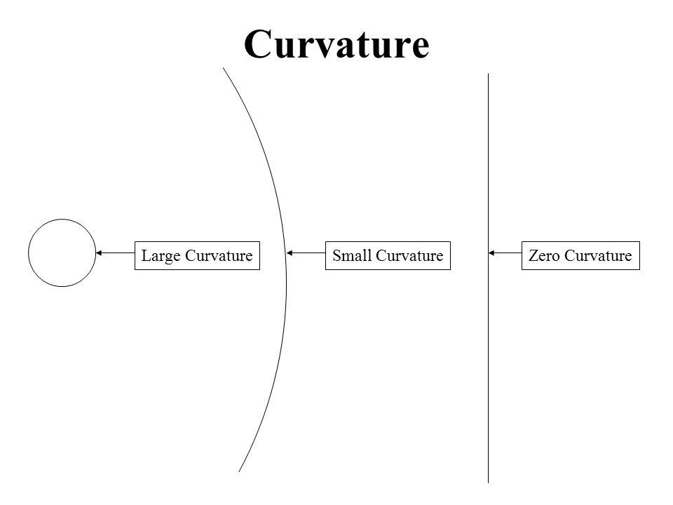 Curvature Large CurvatureSmall CurvatureZero Curvature