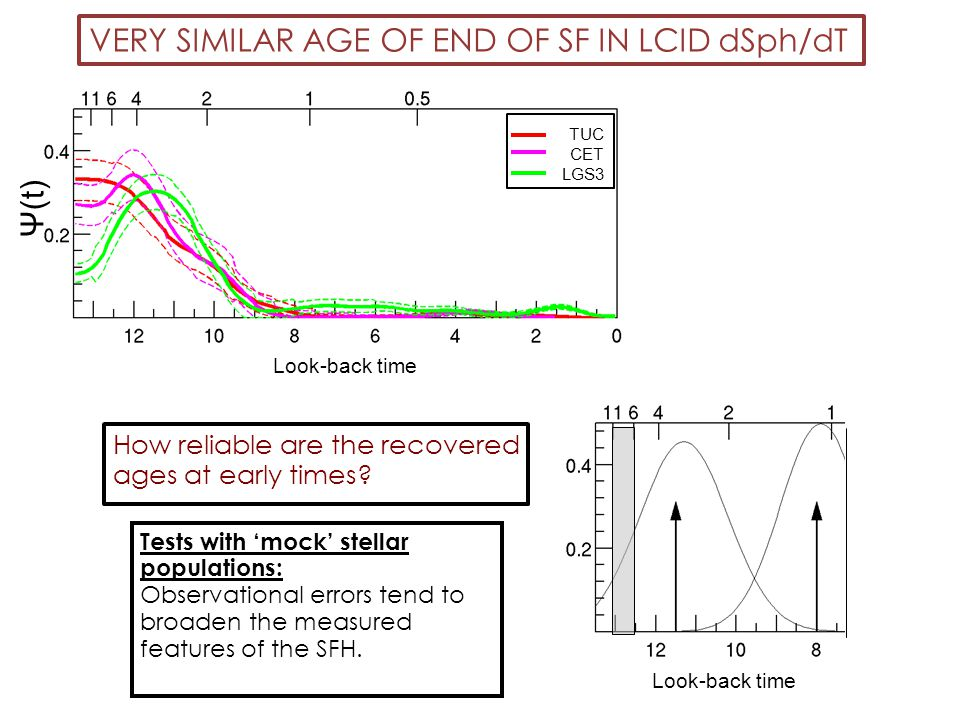 Look-back time TUC CET LGS3 Look-back time Ψ(t) Tests with 'mock' stellar populations: Observational errors tend to broaden the measured features of t