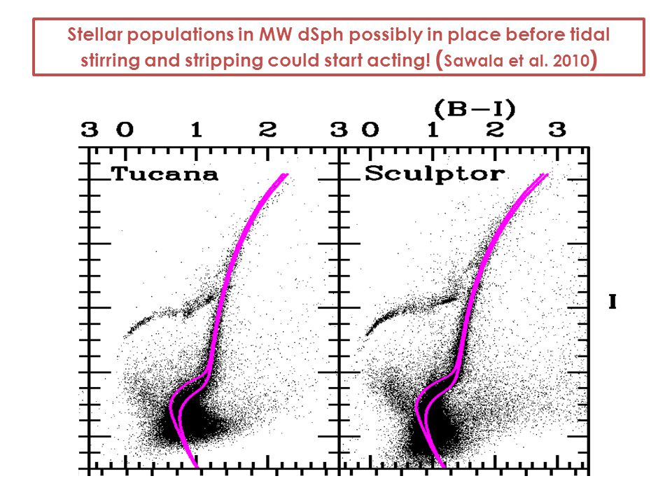 Stellar populations in MW dSph possibly in place before tidal stirring and stripping could start acting! ( Sawala et al. 2010 )