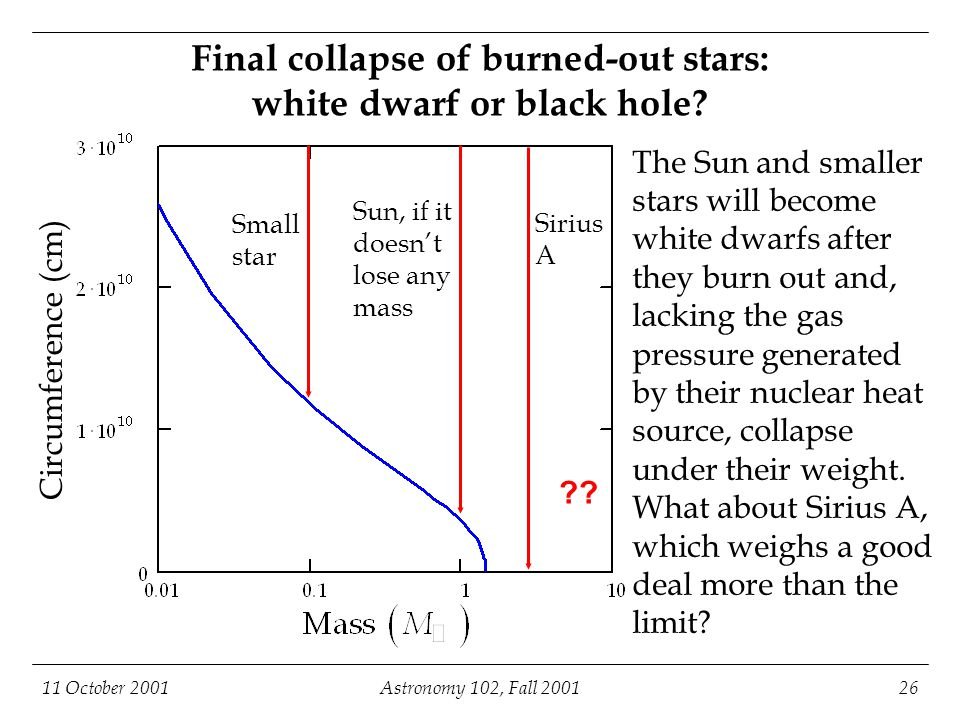 11 October 2001Astronomy 102, Fall 200126 Final collapse of burned-out stars: white dwarf or black hole? Small star Sun, if it doesn't lose any mass S