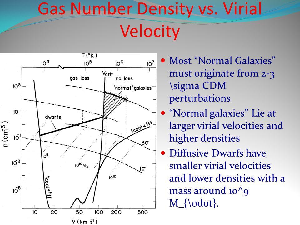 "Gas Number Density vs. Virial Velocity Most ""Normal Galaxies"" must originate from 2-3 \sigma CDM perturbations ""Normal galaxies"" Lie at larger virial"