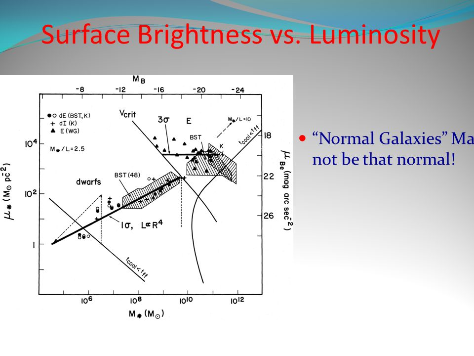 Surface Brightness vs. Luminosity Normal Galaxies May not be that normal!