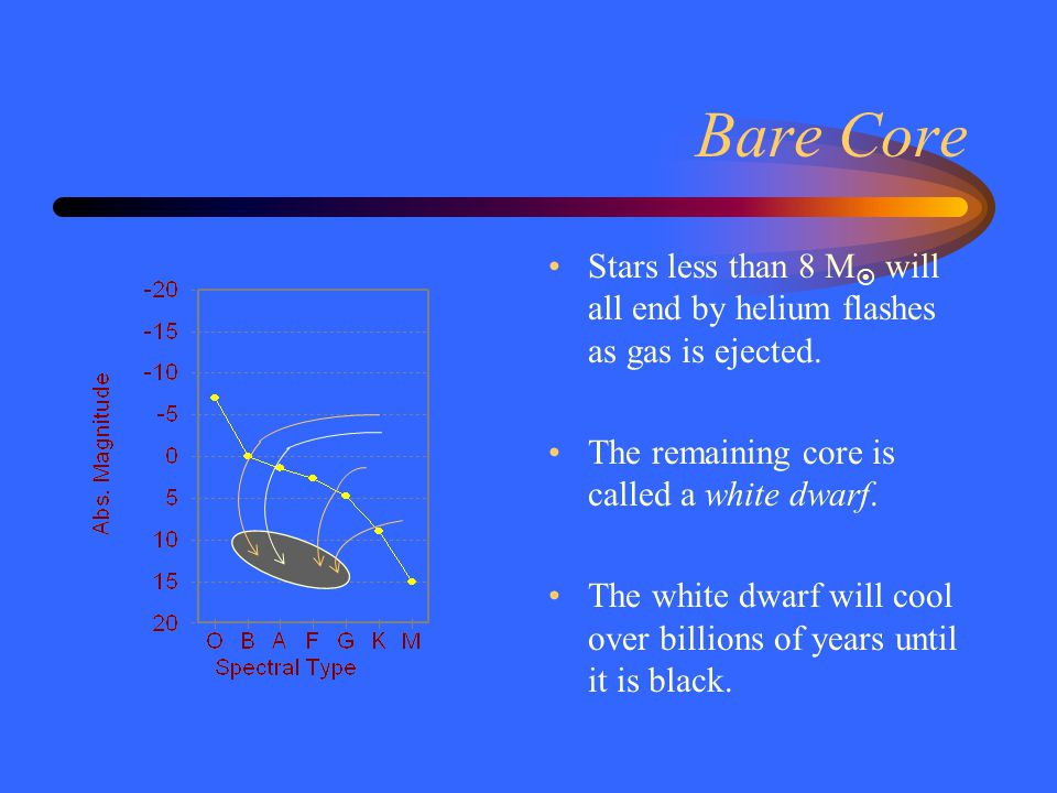 Bare Core Stars less than 8 M  will all end by helium flashes as gas is ejected.