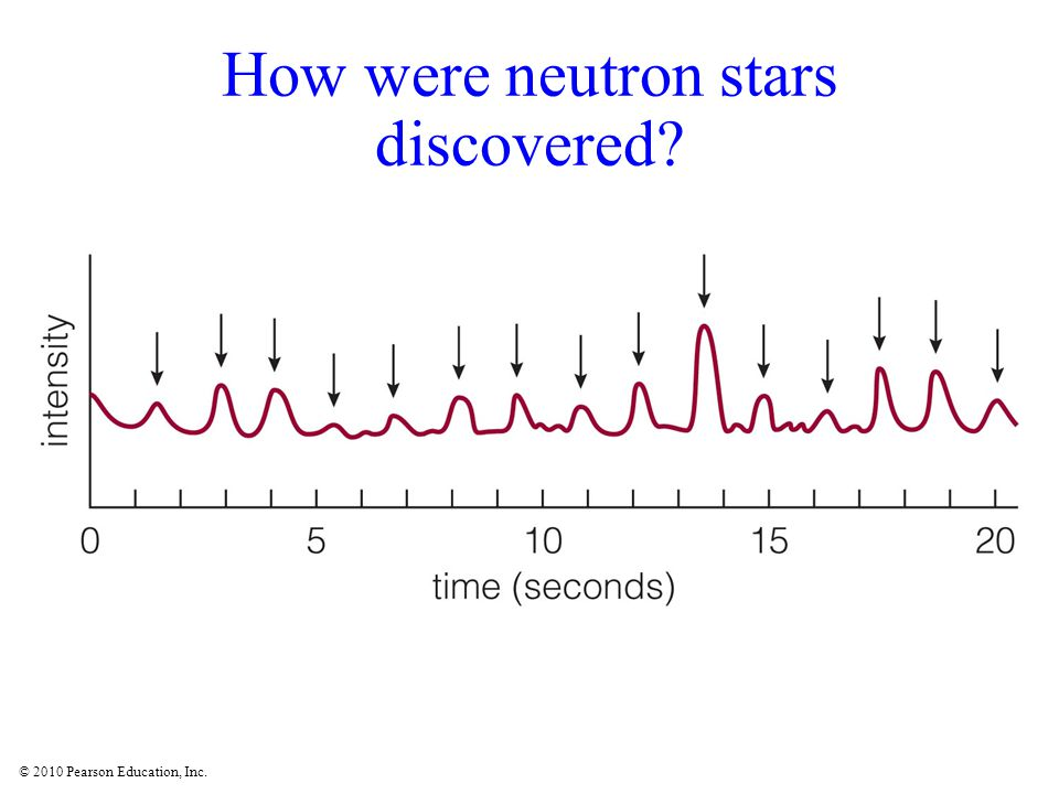 © 2010 Pearson Education, Inc. How were neutron stars discovered?