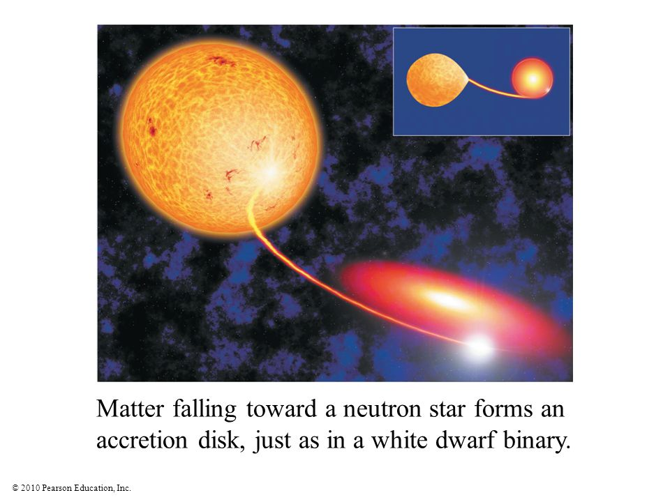 © 2010 Pearson Education, Inc. Matter falling toward a neutron star forms an accretion disk, just as in a white dwarf binary. Insert TCP 6e Figure 18.