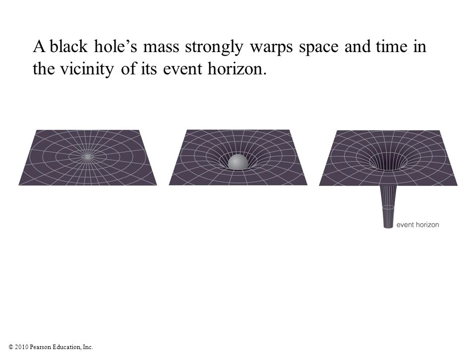 © 2010 Pearson Education, Inc. A black hole's mass strongly warps space and time in the vicinity of its event horizon.